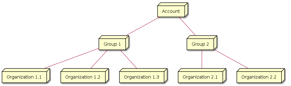 "@startuml  node Account as A node ""Group 1"" as G1 node ""Group 2"" as G2 node ""Organization 1.1"" as O11 node ""Organization 1.2"" as O12 node ""Organization 1.3"" as O13 node ""Organization 2.1"" as O21 node ""Organization 2.2"" as O22 A -- G1 A -- G2 G1 -- O11 G1 -- O12 G1 -- O13 G2 -- O21 G2 -- O22  @enduml"